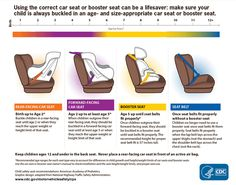 This graphic explains when to use a car seat, booster seat or seat belt. REAR-FACING CAR SEAT: Birth up to (at least) Age Forward Facing Car Seat, Rear Facing Car Seat, Booster Seat Requirements, Car Seat Guidelines, Car Seat Ages, Convertible, Booster Car Seat, Booster Seat Rules, Kids Seating