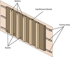 Clapboard Siding, Barn Siding, Cedar Siding, Wood Siding, Exterior Siding, Exterior Remodel, Vinyl Siding, Board And Batton Siding, Board And Batten Exterior