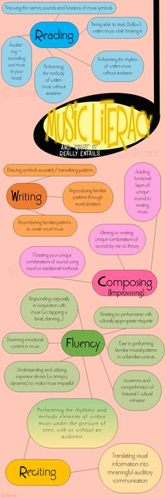 Music Literacy Includes Reading, Writing, Composing, Fluency, and Reciting...