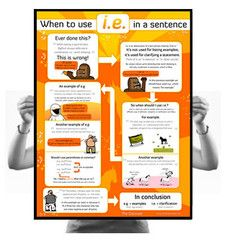 When to use i.e. in a sentence poster