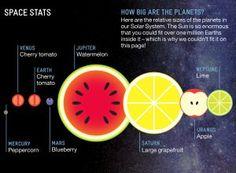 Relative analysis - fruit planets flowingdata.com