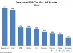 Qualcomm has the most valuable IoT patent portfolio Types Of Network, Industrial Revolution, Application Development, New Market, New Opportunities, Big Picture, Fitness Tracker, Bar Chart, Technology