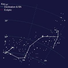 Thinking about getting my Scorpio constellation for a tattoo (;
