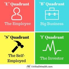 The Cashflow Quadrant Model Link To Article Http Ways To Save Money, Money Tips, How To Make Money, Quick Money, Finance Blog, Finance Tips, Make Money Blogging, Extra Money, Extra Cash