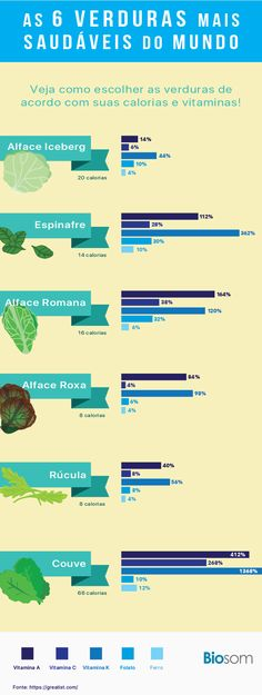 Clique na imagem e veja também os 10 Benefícios Incríveis da Salsa para a Saúde. #verduras #salada #alimentação #alimentaçãosaudavel #saúde #bemestar