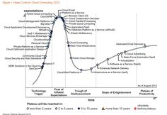 Gartner Hype Cycle 2012 for Cloud Computing Shows Enterprises Finding Value in Big Data, Virtualization Platform As A Service, Educational Technology, Medical Technology, Energy Technology, Technology Gadgets, Business Intelligence, Cloud Computing, Big Data, Higher Education