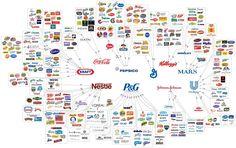 """Gráfico chamado """"A escolha é uma ilusão"""" revela que as marcas mais consumidas no mundo são controladas pelas mesmas empresas"""