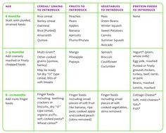 Great post on nutrition info for starting solid foods on baby