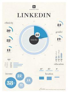 #Infographic: The demographics of #LinkedIn users - #socialmedia