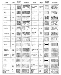 Common Architectural Symbols For Materials Portfolio Prep