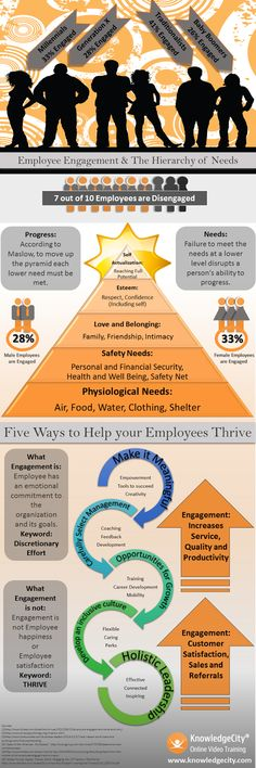 Employee Engagement, Productivity. Infographic gives tips on how to help employees thrive and thereby increase productivity.