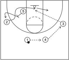 4 out 1 in motion offense begins with four perimeter players and one post player and includes continuity actions, quick hitting scoring options, and more. Basketball Plays, Basketball Coach, Out 1, Free Throw, Hoop, Coaching, Student, Training, Hula Hooping