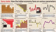 How the Indian economy fares on various parameters (Infographic) #India #Business