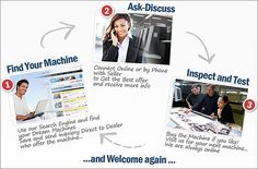 Pressdepo.com | Used printing equipment marketplace - buy and sell used printing machinery worldwide.
