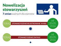 Nowelizacja stowarzyszeń. 7 zmian ważnych dla organów nadzoru - poradnik.ngo.pl