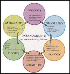 Oceanography, the real meaning --- the inter-connectedness of space and earth sciences.