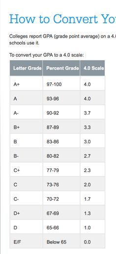 100 point grading scale 4 0 gpa 100 percentile its not for me to 9161