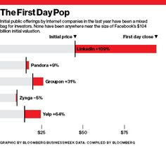 The First Day IPO Pop. LinkedIn had +109%.