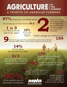 Ag by the numbers; wish everyone knew the true facts. God Bless Farmers and Ranchers!