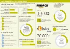 Empresas esperan aumentar sus ventas 30% durante el Black Friday Marketing, Ecommerce, Shopping, Waiting, Finance, E Commerce