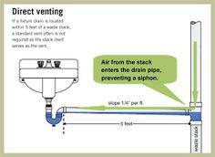 kitchen sink plumbing vent | Kitchen Sink Plumbing | Pinterest ...