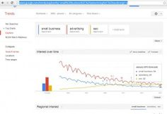 SEO, Advertising And The Future of Small Business On the Web