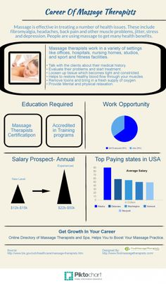 Career of Massage Therapists Infographic