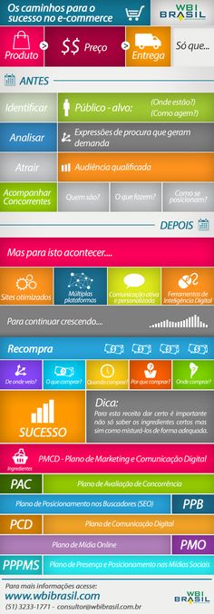 Infográfico: OS caminhos para o sucesso no e-commerce.  fonte: WBI Brasil