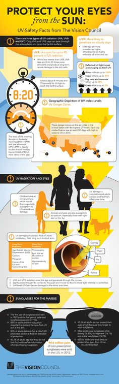 Infographic on protecting your eyes from the sun....