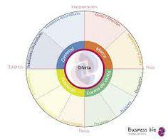 modelo de negocio business life - Buscar con Google. Innovación social. www.businesslifemodel.com Business Model Canvas, Chart, Google, Life, Socialism, Templates, Tools