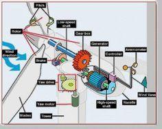 COMO CONSTRUIR  aerogenerador domestico