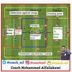 Football Passing Drills, Soccer Practice Drills, Football Coaching Drills, Soccer Training Drills, Soccer Workouts, Soccer Games, Football Soccer, Soccer Positions, Barcelona Training