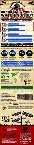 Do You Know Who's Watching You   [infographic]