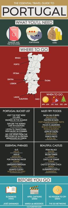 The Best Travel, Food and Culture Guides for Portugal - Culture Trip's Essential Travel Guide to Portugal.