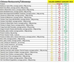 Chinese Takeaway Syn Values January 2015 :)