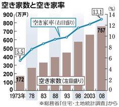 """空き家数と空き家率  東京郊外に""""ゴーストタウン"""" 高齢化率4割程度の自治体がずらり"""