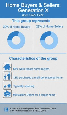This infographic is about home buyers and sellers in the Generation X age group, born between 1965 and The information it contains comes from the 2015 Home Buyers & Sellers Generational Trends report. Property Real Estate, Real Estate Business, Real Estate Agency, Selling Real Estate, Real Estate Tips, Real Estate Services, Real Estate Houses, Real Estate Investing, Real Estate Marketing