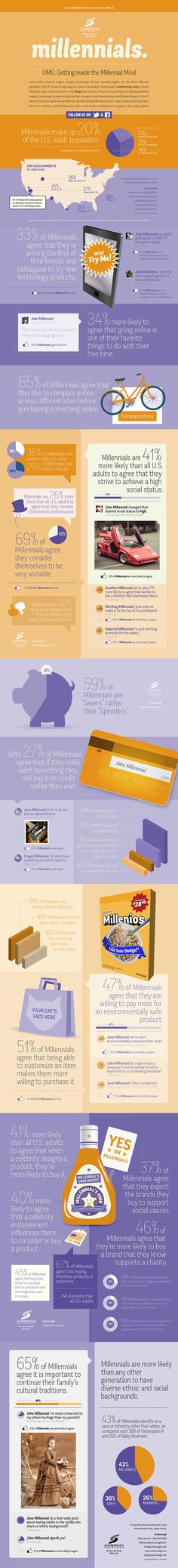 New Scarborough infographic uncovers the attitudes that motivate the purchasing decisions and lifestyle behaviors of #Millennials