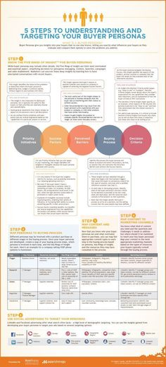 Infographic: 5 Steps to Understanding and Targeting Your Buyer Personas www.search-mojo.c.... The UX Blog podcast is also available on iTunes.