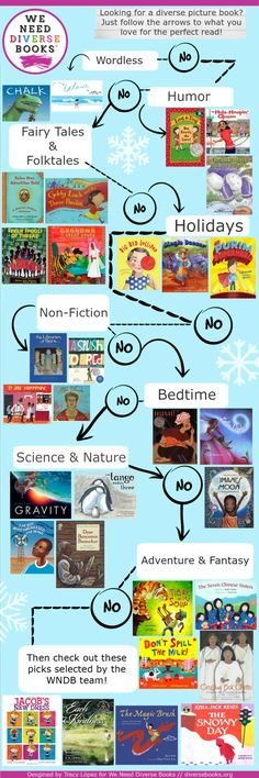 REVISED Picture book flowchart! Enjoy Picture Books? You know we do! Here's the WNDB flowchart for Picture Books right on time with #PictureBookMonth! Thanks again to WNDB member Tracy López for creating another great flowchart! PICTURE BOOK FLOWCHART - TRANSCRIBED NON-FICTION It Jes' Happened: When Bill Traylor Started to Draw by Don Tate & R. Gregory Christie Me, Frida by Amy Novesky A Splash of Red by Jen Bryant The Librarian of Basra by Jeanette Winter SCIENCE & NATURE The Boy ...