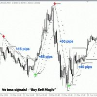 85 Of Winning Trades Buy Sell Magic Indicator By Firas Ezz On