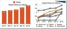 Comprehensive Indian Internet Usage Statistics [Report]