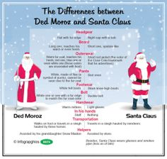 The different between Ded Moroz and Santa Claus