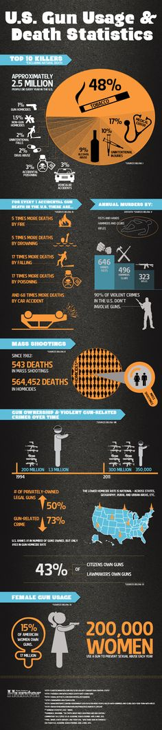 Shoot Straight!!  Share these Facts!!!