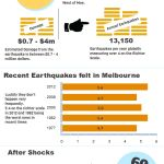 Melbourne Earthquakes [infographic]