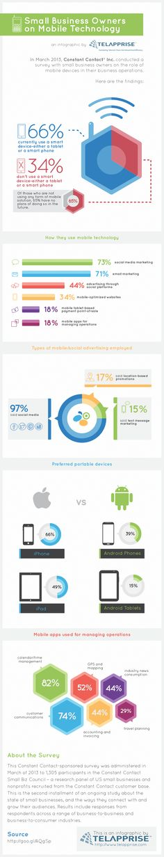 Mobile Technology infographic -  Small Business Owners on Mobile Technology