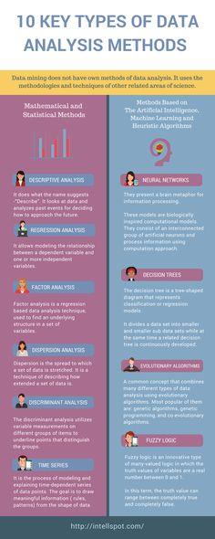 10 Key Types of Data Analysis Methods Infographic