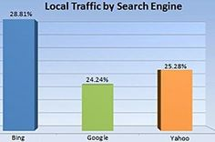 Search Engine Marketing - About one-quarter (24.24%) of all search queries conducted via Google are for local goods and services, according to a study by Chitika Insights. However, Bing and Yahoo users are more...