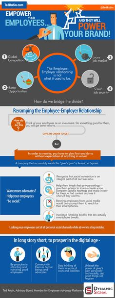 Empower Your Employees and They Will Power Your Brand [Infographic]