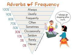 Adverbs frequency - Adverbios de frecuencia ~ Aprendo inglés - Estudio inglés